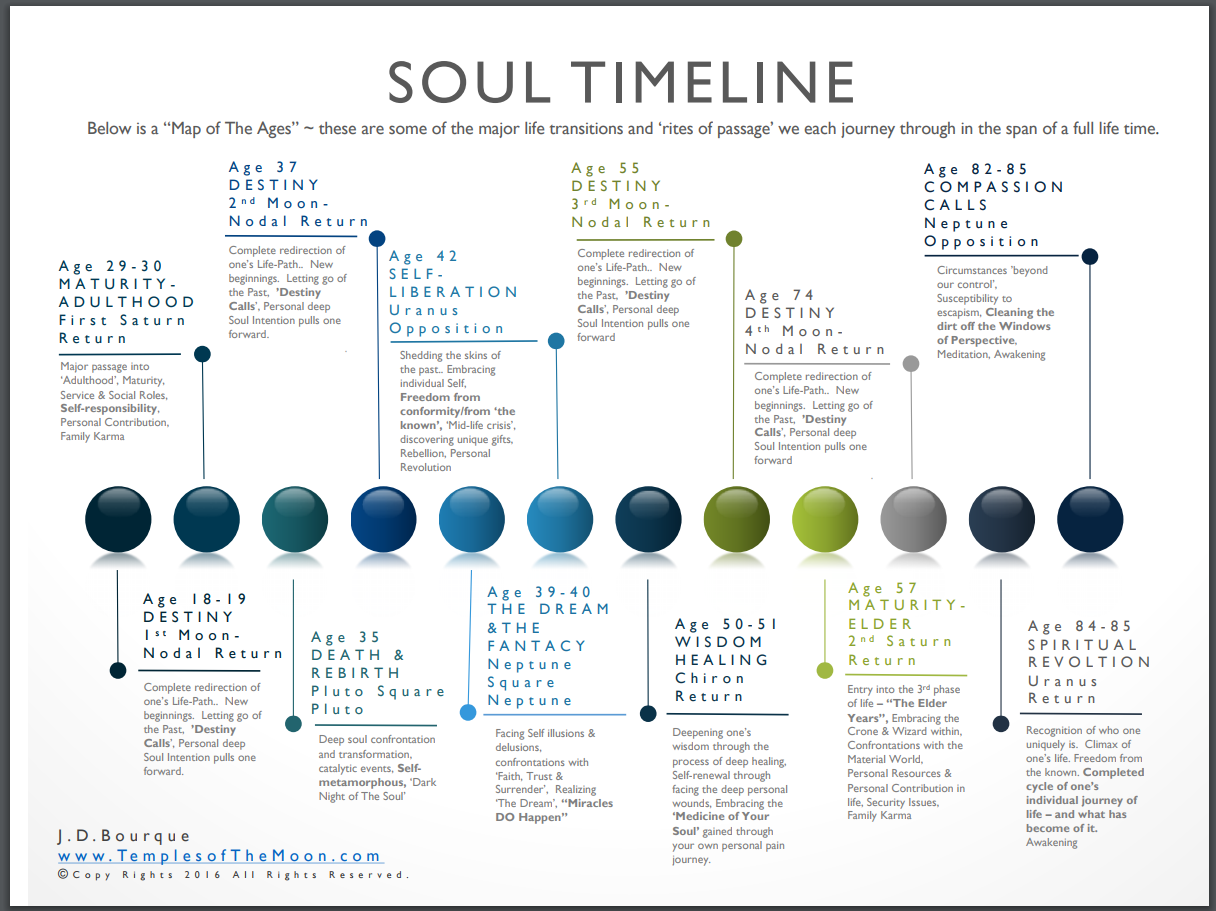 Soul Time Line – Temples Of The Moon